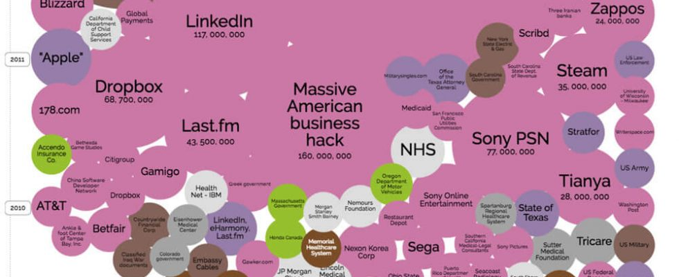 World-s biggest Security Breaches